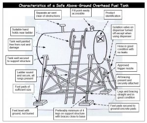 Australian Farm Tank Standards